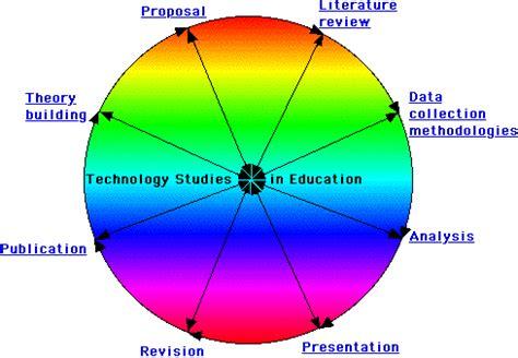 research proposal data analysis